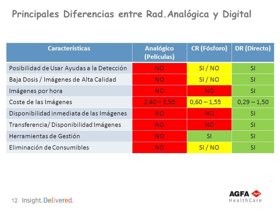 Principales Diferencias entre Rad.Analógica y Digital