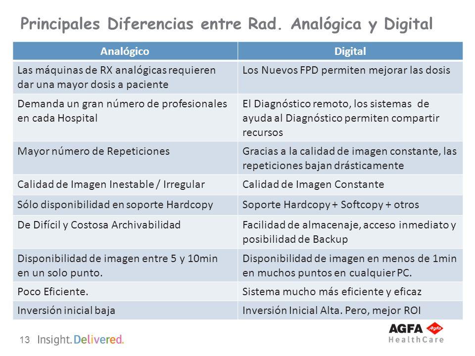 Principales Diferencias entre Rad. Analógica y Digital