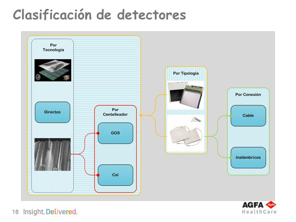 Clasificación de detectores