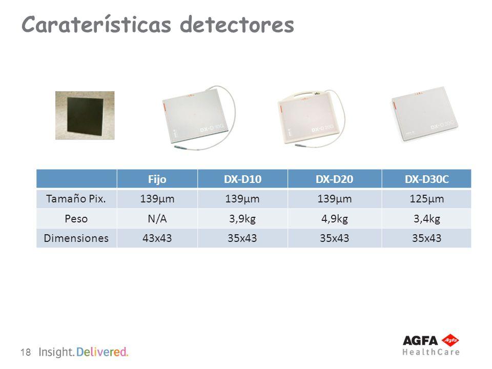 Caraterísticas detectores