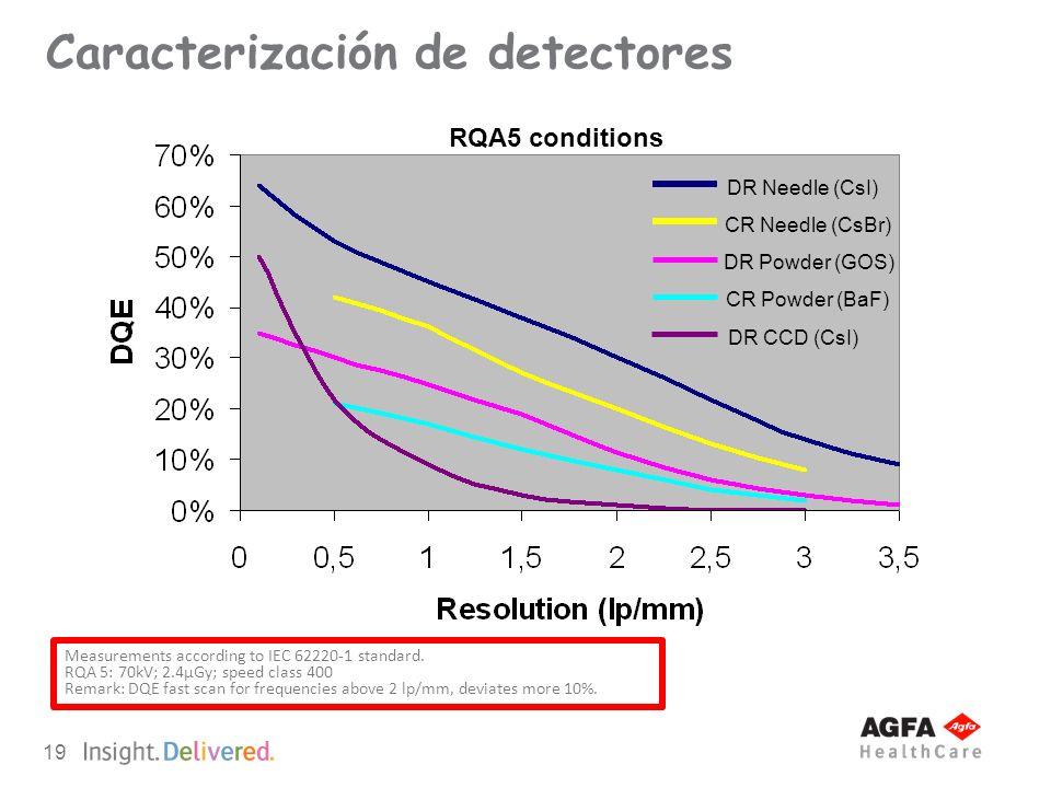 Caracterización de detectores