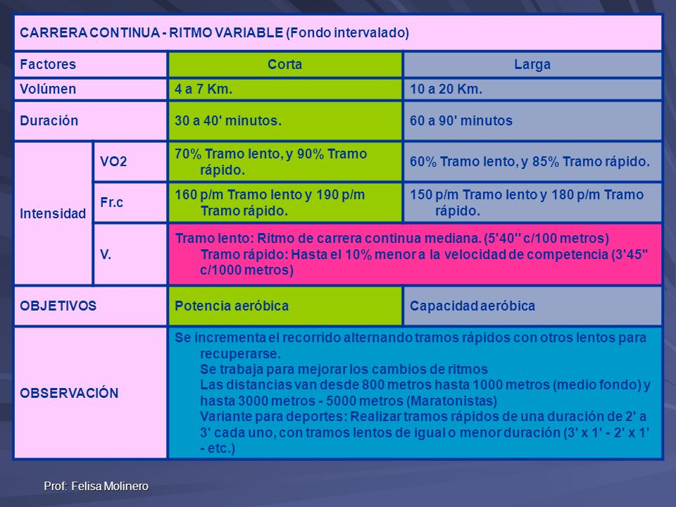 CARRERA CONTINUA - RITMO VARIABLE (Fondo intervalado) Factores Corta