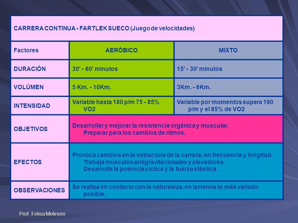 CARRERA CONTINUA - FARTLEK SUECO (Juego de velocidades)