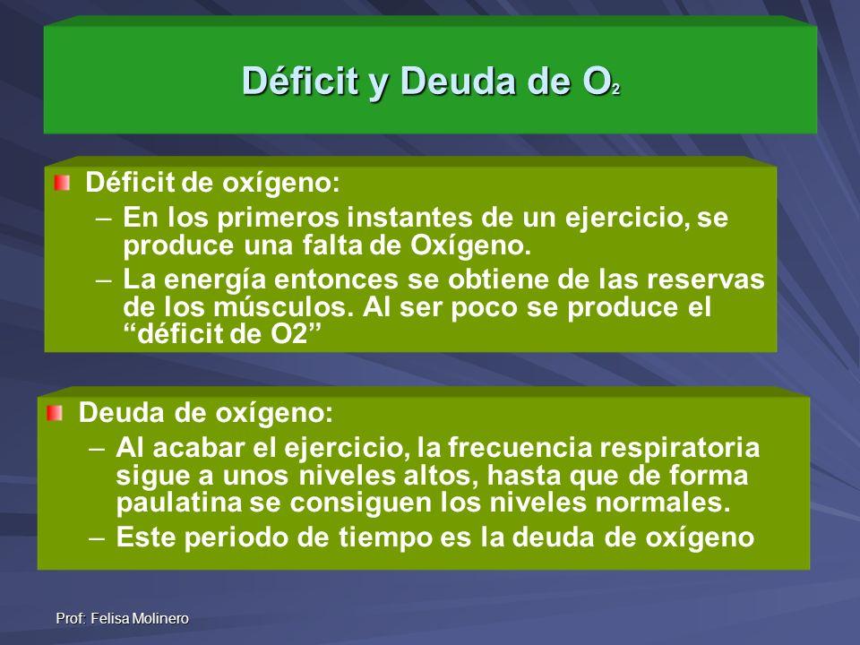 Déficit y Deuda de O2 Déficit de oxígeno: