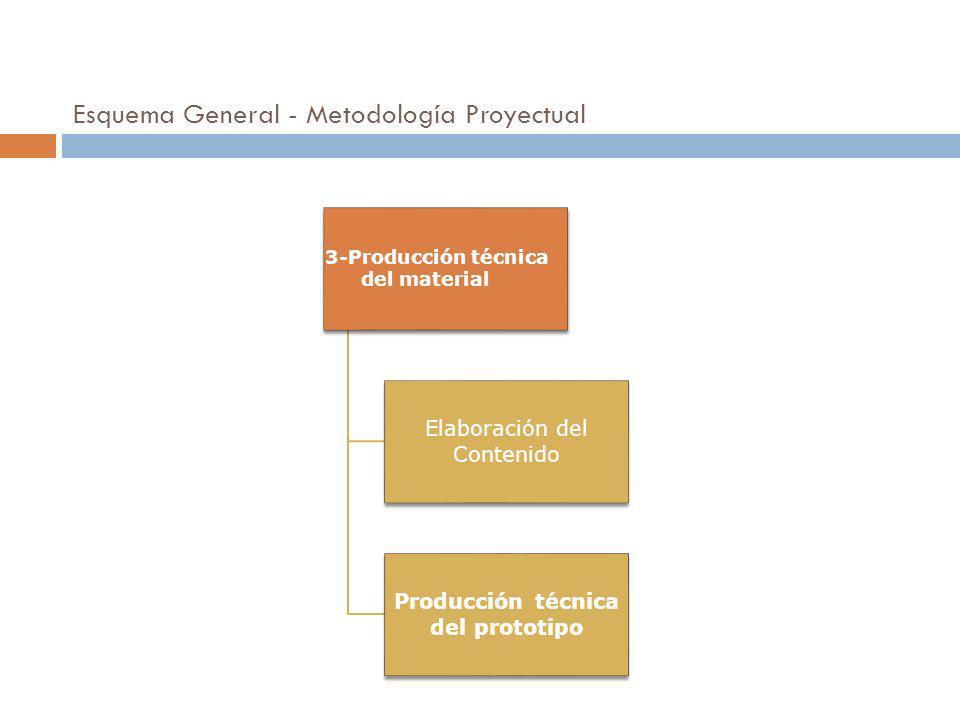 Esquema General - Metodología Proyectual
