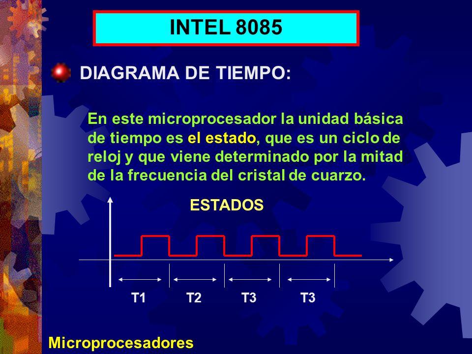 INTEL 8085 DIAGRAMA DE TIEMPO: