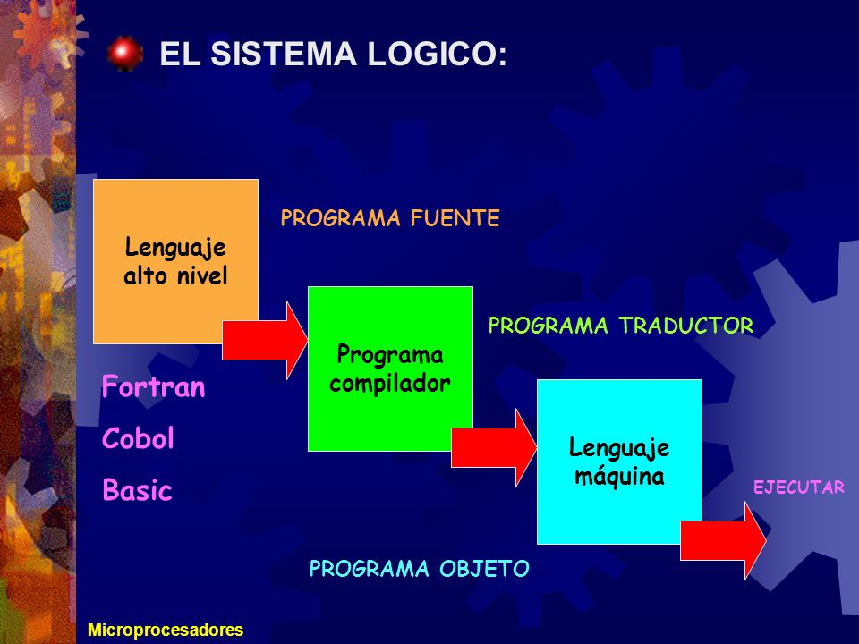 EL SISTEMA LOGICO: Fortran Cobol Basic Lenguaje alto nivel Programa