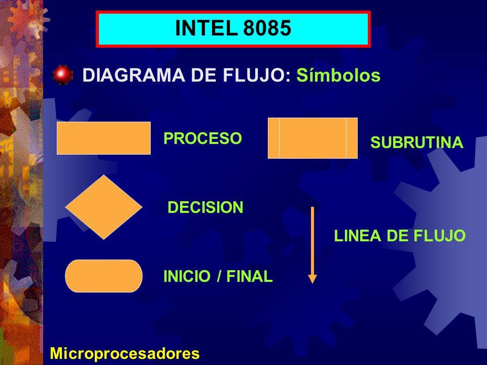 INTEL 8085 DIAGRAMA DE FLUJO: Símbolos PROCESO SUBRUTINA DECISION