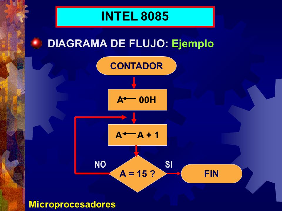 INTEL 8085 DIAGRAMA DE FLUJO: Ejemplo CONTADOR A 00H A A + 1 A = 15