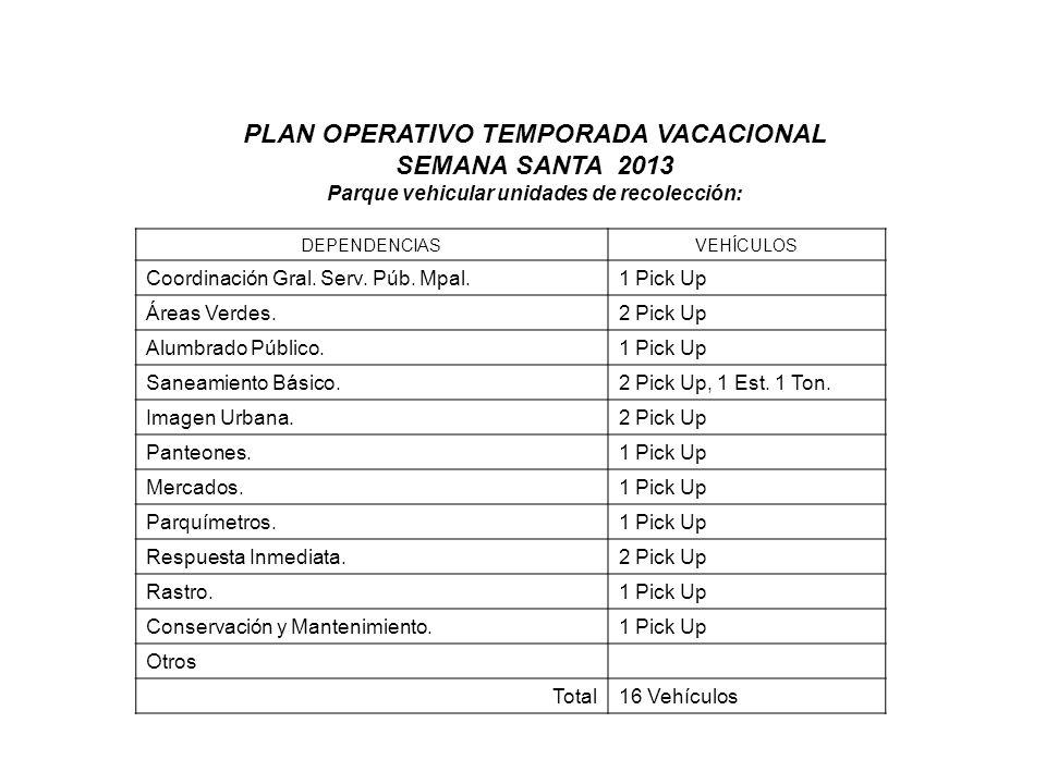 PLAN OPERATIVO TEMPORADA VACACIONAL SEMANA SANTA 2013