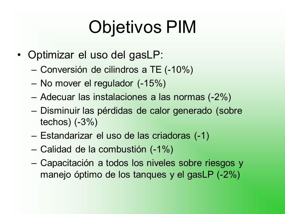Objetivos PIM Optimizar el uso del gasLP: