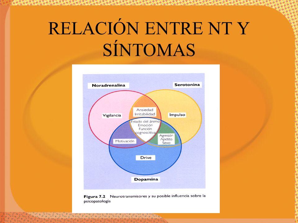 RELACIÓN ENTRE NT Y SÍNTOMAS