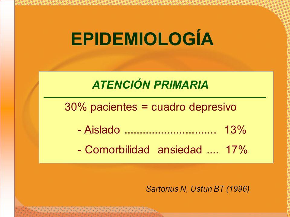 EPIDEMIOLOGÍA ATENCIÓN PRIMARIA 30% pacientes = cuadro depresivo