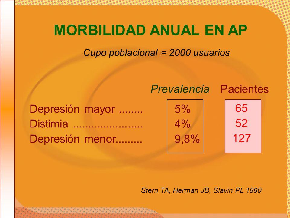 MORBILIDAD ANUAL EN AP Cupo poblacional = 2000 usuarios. Depresión mayor ........ 5% Distimia ....................... 4%
