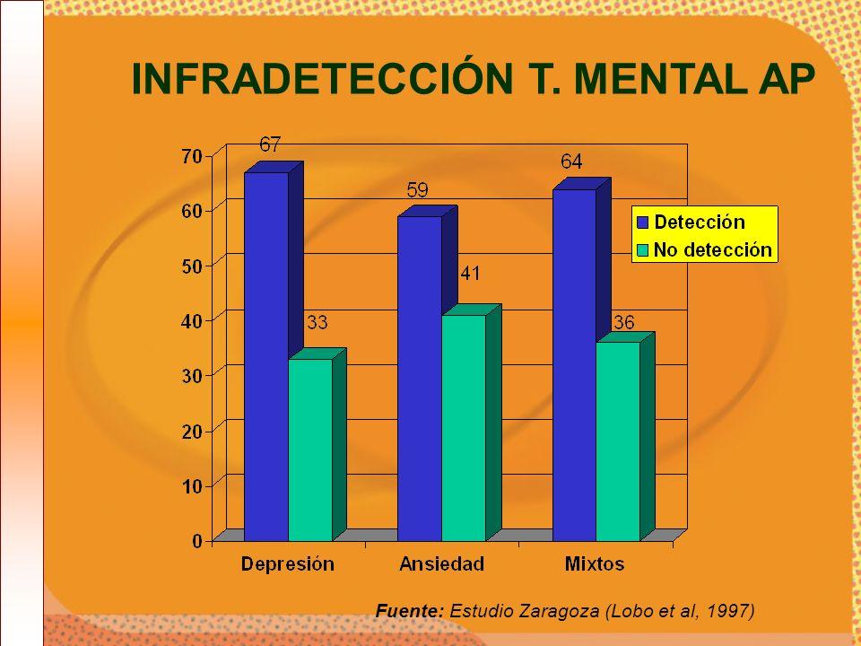 INFRADETECCIÓN T. MENTAL AP