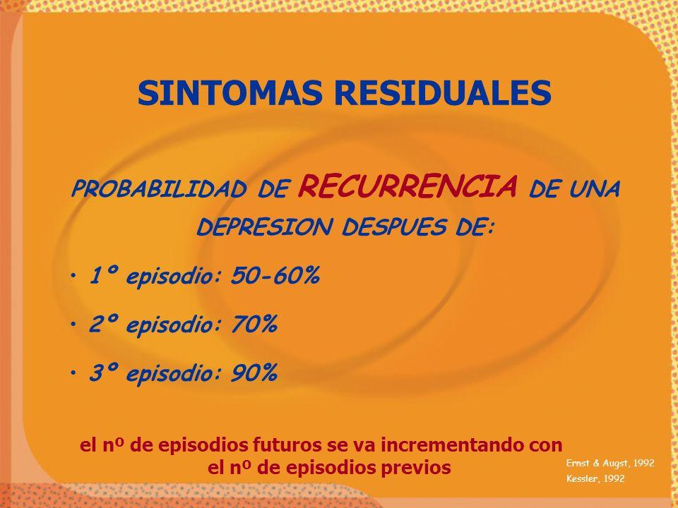 SINTOMAS RESIDUALES PROBABILIDAD DE RECURRENCIA DE UNA DEPRESION DESPUES DE: 1º episodio: 50-60% 2º episodio: 70%