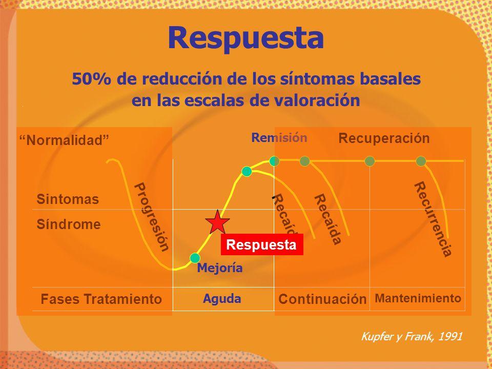 50% de reducción de los síntomas basales en las escalas de valoración