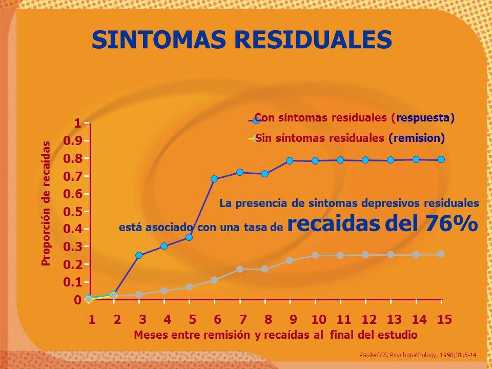 SINTOMAS RESIDUALES Con síntomas residuales (respuesta) 1. 0.9. Sin síntomas residuales (remision)