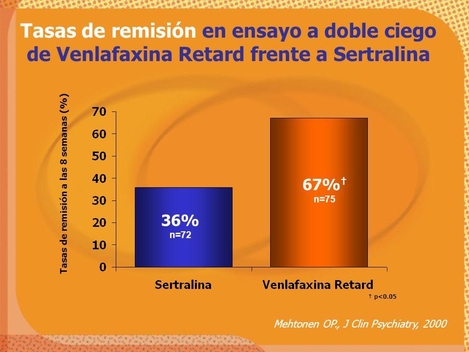 Tasas de remisión en ensayo a doble ciego de Venlafaxina Retard frente a Sertralina