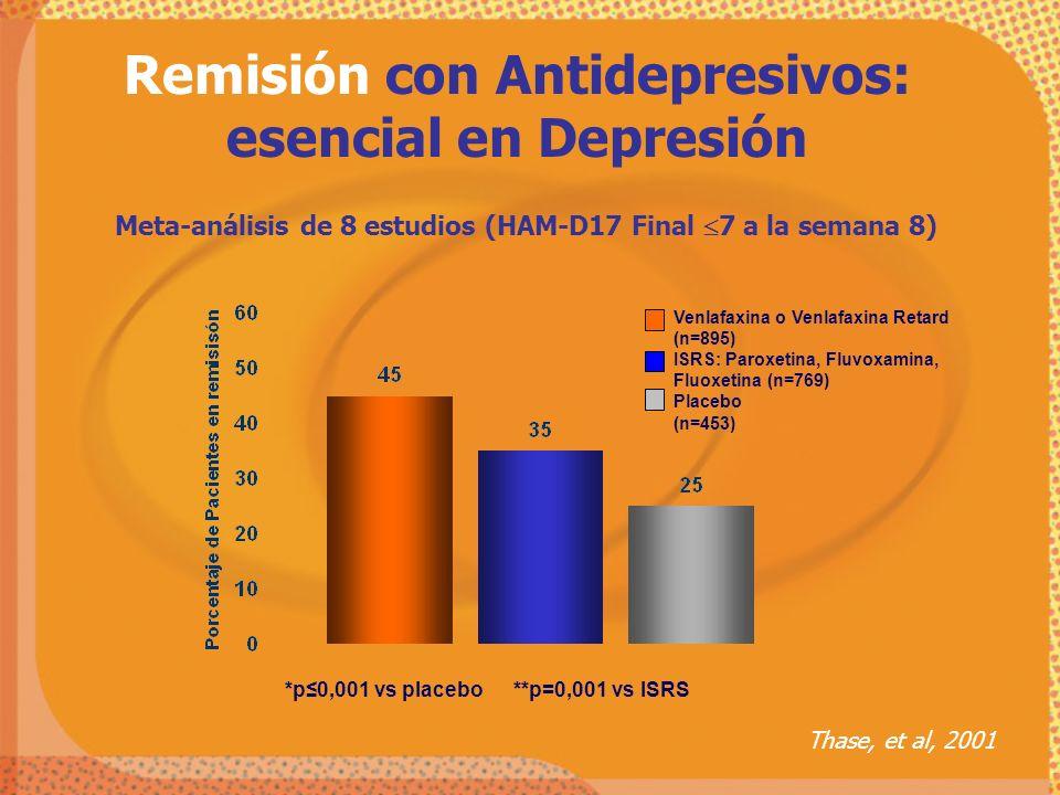 Remisión con Antidepresivos: esencial en Depresión