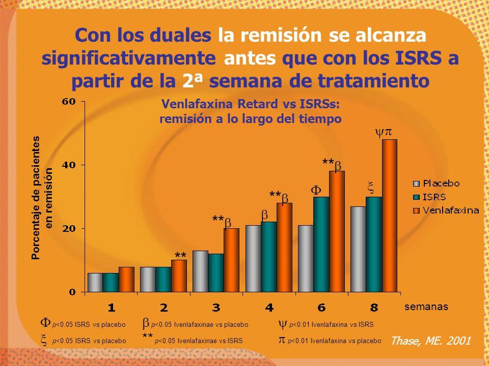 Con los duales la remisión se alcanza significativamente antes que con los ISRS a partir de la 2ª semana de tratamiento
