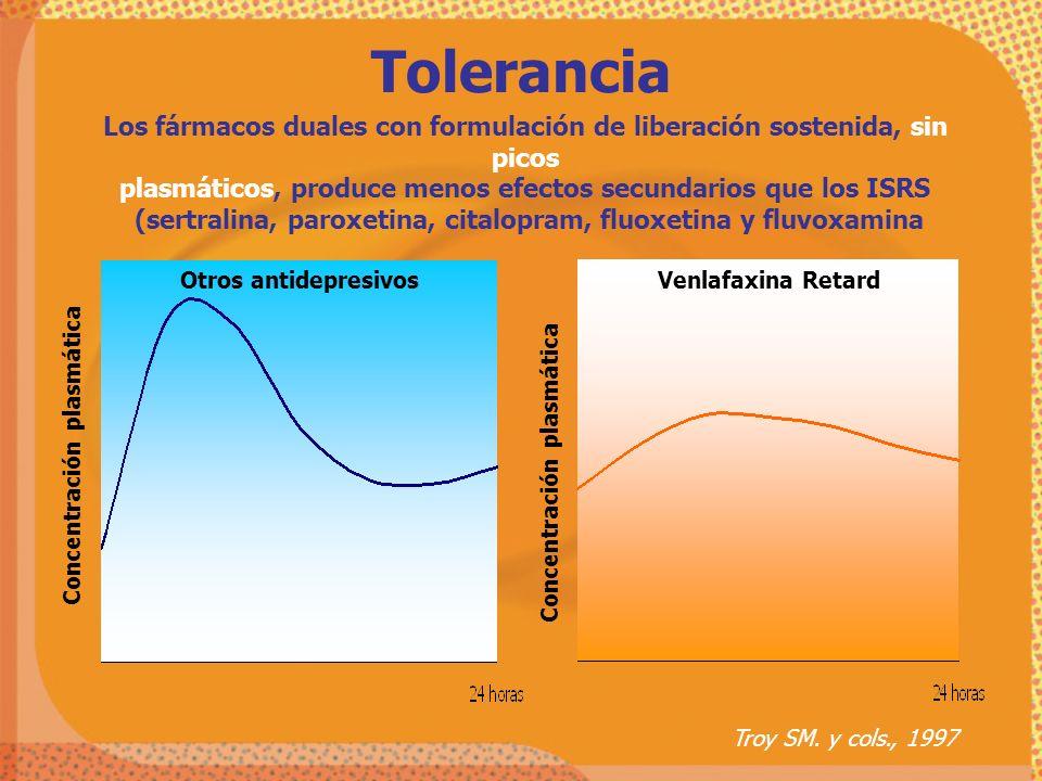 Tolerancia Los fármacos duales con formulación de liberación sostenida, sin picos. plasmáticos, produce menos efectos secundarios que los ISRS.