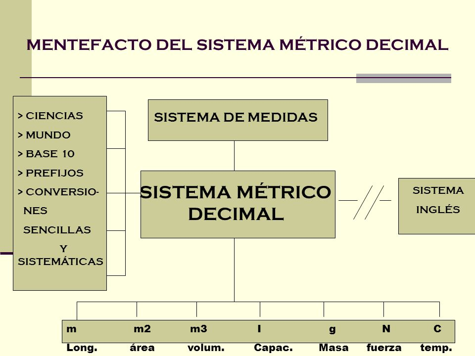 MENTEFACTO DEL SISTEMA MÉTRICO DECIMAL