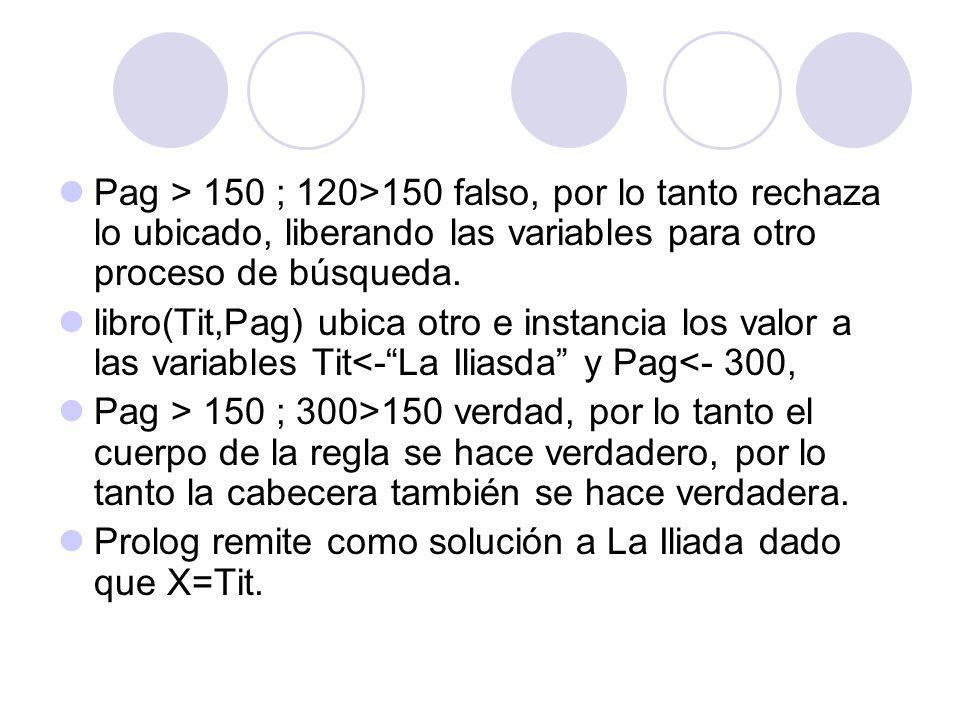 Pag > 150 ; 120>150 falso, por lo tanto rechaza lo ubicado, liberando las variables para otro proceso de búsqueda.