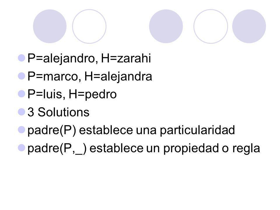 P=alejandro, H=zarahi P=marco, H=alejandra. P=luis, H=pedro. 3 Solutions. padre(P) establece una particularidad.