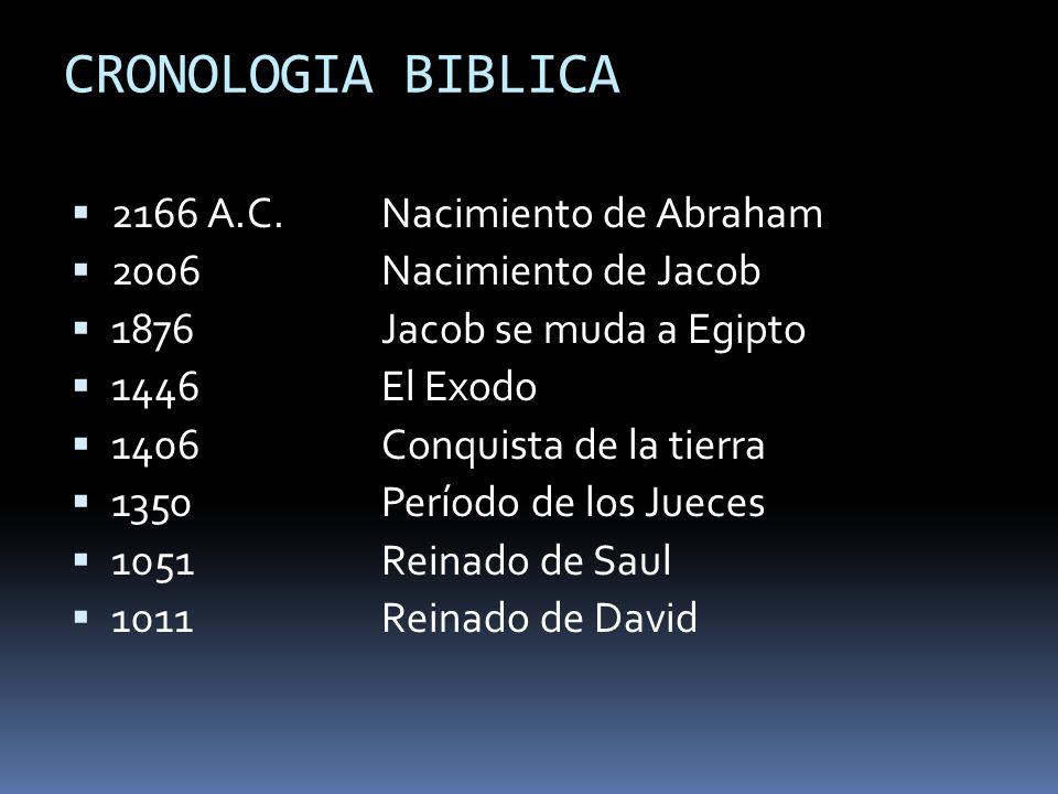 CRONOLOGIA BIBLICA 2166 A.C. Nacimiento de Abraham