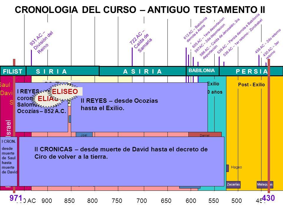 CRONOLOGIA DEL CURSO – ANTIGUO TESTAMENTO II