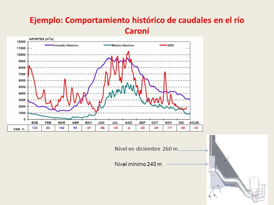 Ejemplo: Comportamiento histórico de caudales en el río Caroní