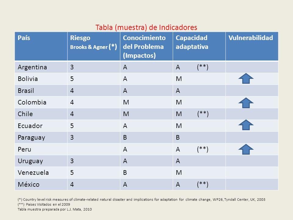 Tabla (muestra) de Indicadores