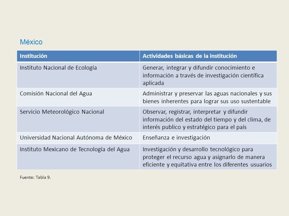 México Institución Actividades básicas de la institución