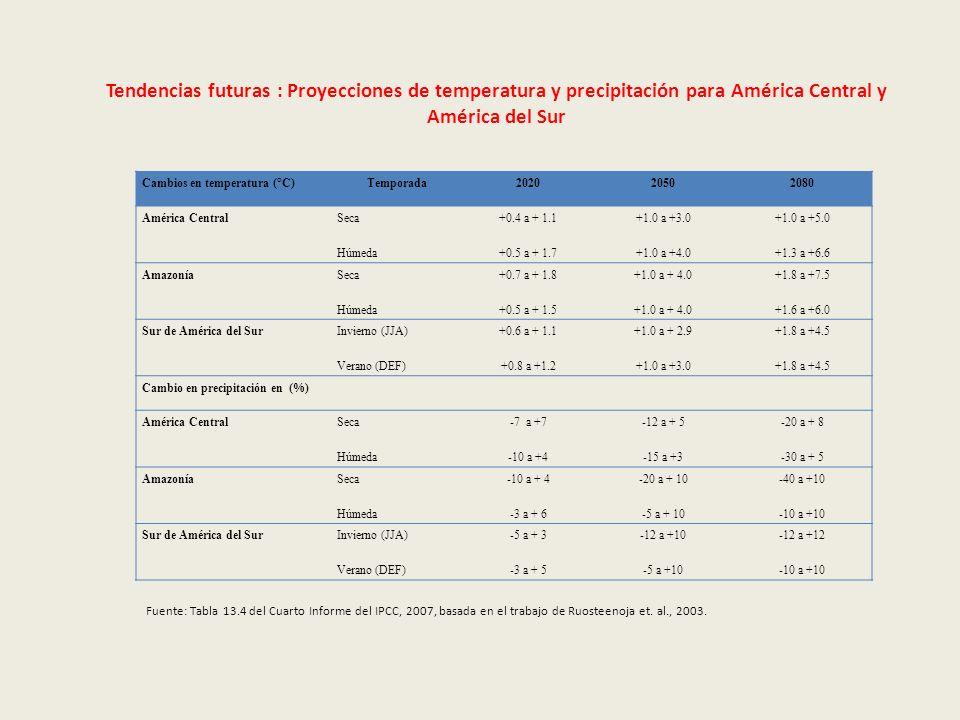 Tendencias futuras : Proyecciones de temperatura y precipitación para América Central y América del Sur