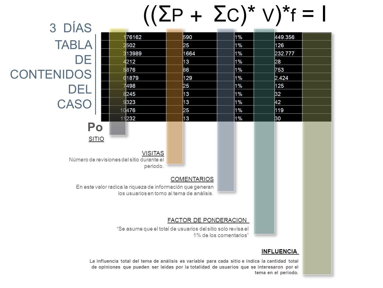 ((ΣP ΣC)* V)*f = I + 3 DÍAS TABLA DE CONTENIDOS DEL CASO Po SITIO