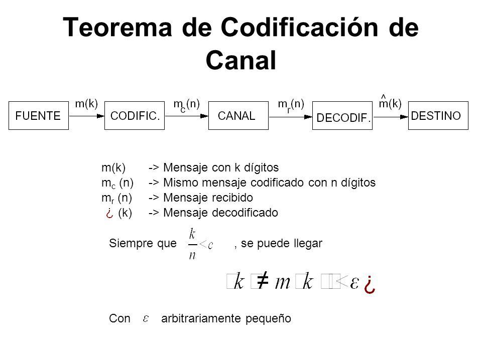Teorema de Codificación de Canal