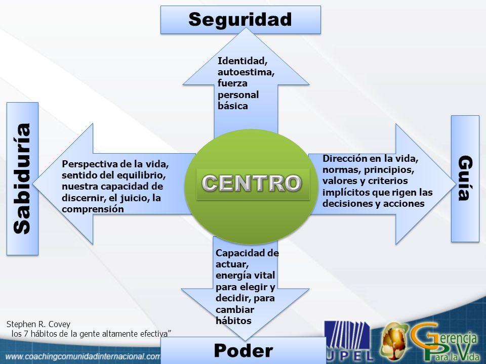 Sabiduría CENTRO Seguridad Guía Poder Identidad, autoestima,