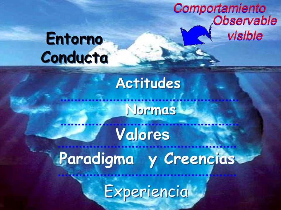 Entorno Conducta Valores Paradigma y Creencias Experiencia Actitudes