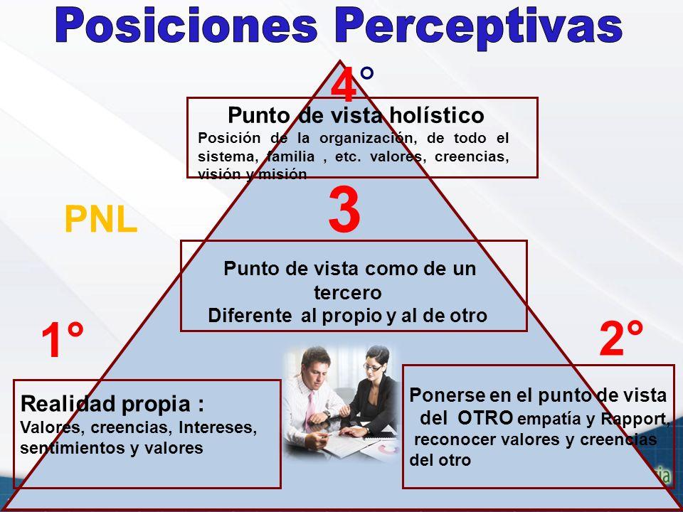 3 4° 1° 2° PNL Posiciones Perceptivas Realidad propia :