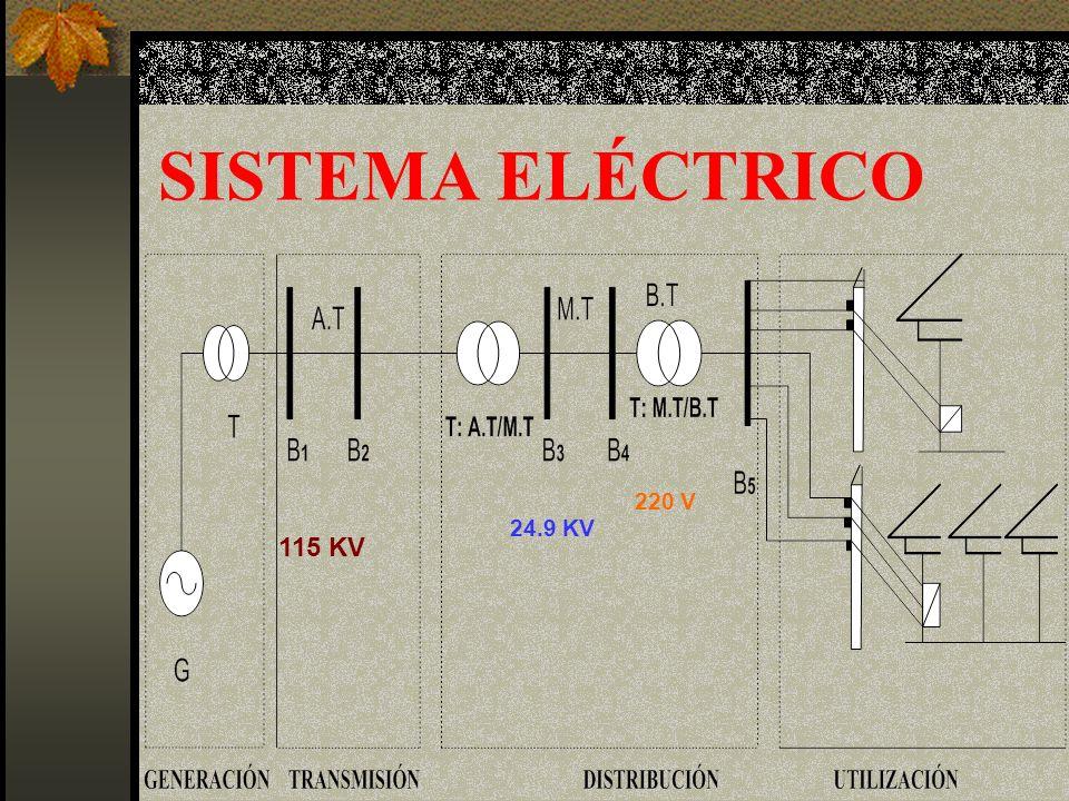 SISTEMA ELÉCTRICO 220 V 24.9 KV 115 KV
