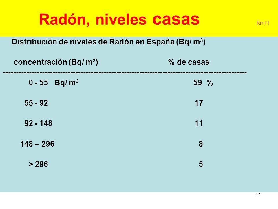 Radón, niveles casas Rn-11