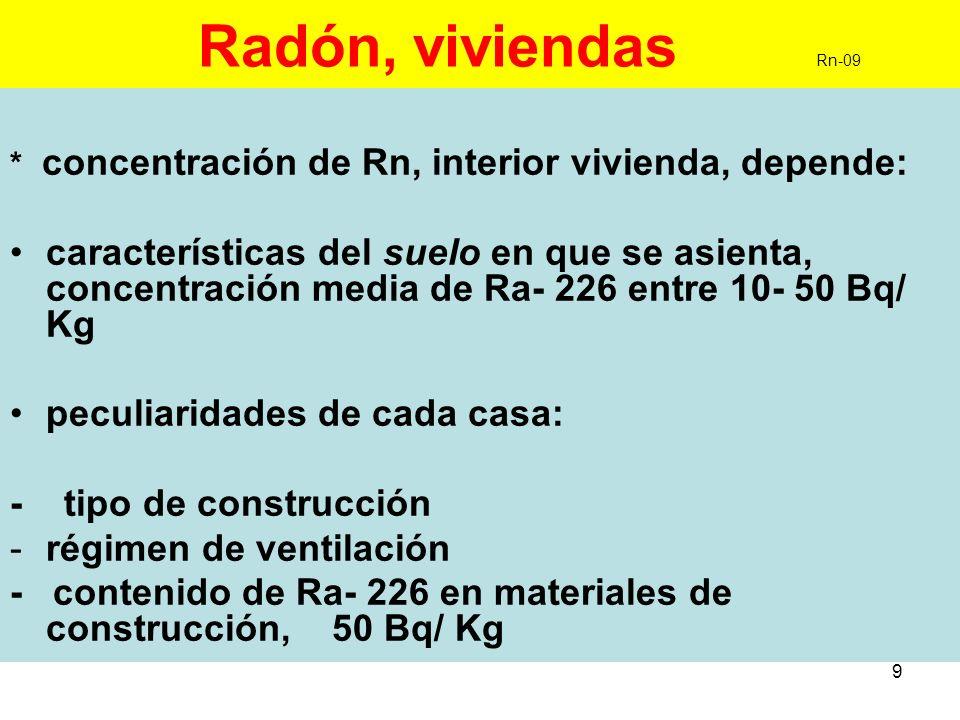 Radón, viviendas Rn-09 * concentración de Rn, interior vivienda, depende: