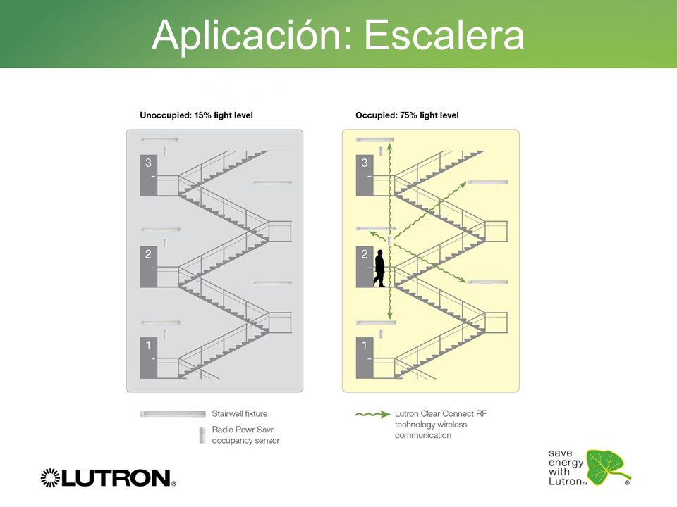 Aplicación: Escalera