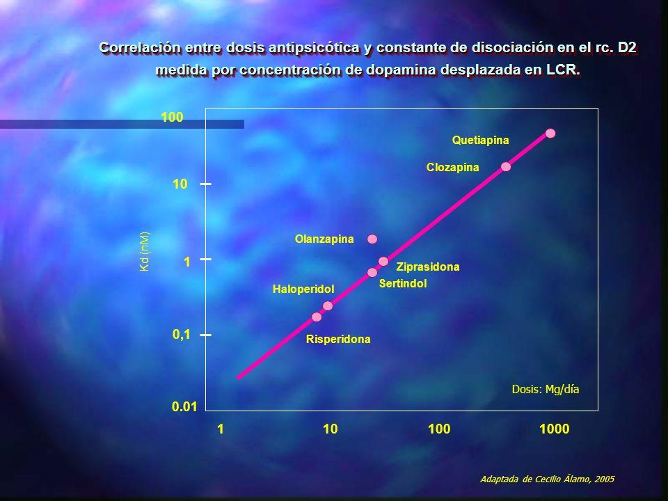 Correlación entre dosis antipsicótica y constante de disociación en el rc. D2 medida por concentración de dopamina desplazada en LCR.
