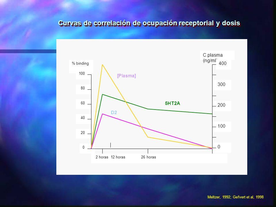 Curvas de correlación de ocupación receptorial y dosis
