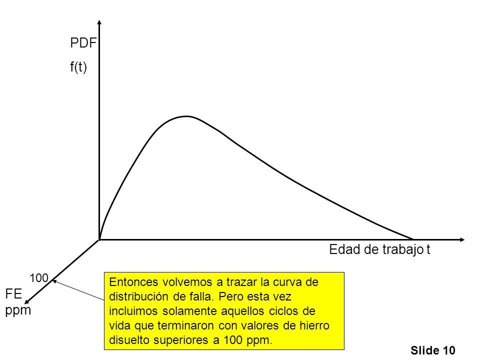 PDF f(t) Edad de trabajo t FE ppm 100