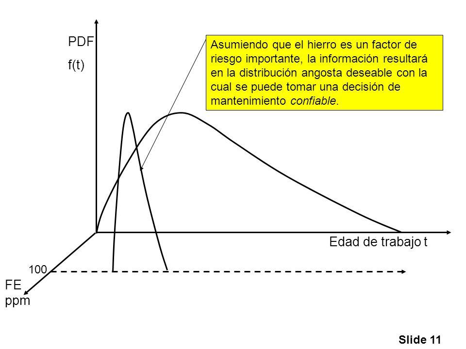 PDF f(t) Edad de trabajo t FE ppm
