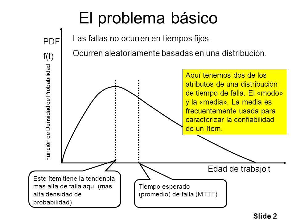 El problema básico Las fallas no ocurren en tiempos fijos. PDF