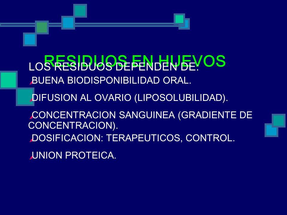 RESIDUOS EN HUEVOS LOS RESIDUOS DEPENDEN DE: